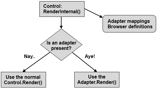 Diagram showing adaptive control rendering.