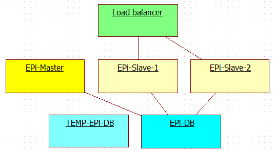 Schema for deploying new release to multi server EPiServer production environment with EPiServer master-slave licenses - Step 2.
