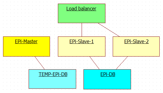 Schema for deploying new release to multi server EPiServer production environment with EPiServer master-slave licenses - Step 3.