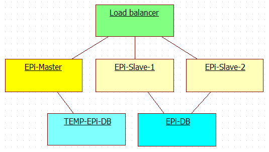Schema for deploying new release to multi server EPiServer production environment with EPiServer master-slave licenses - Step 4.