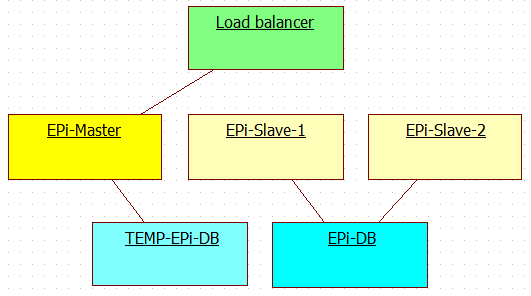 Schema for deploying new release to multi server EPiServer production environment with EPiServer master-slave licenses - Step 5.