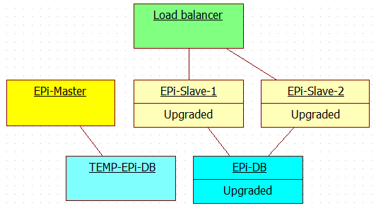 Schema for deploying new release to multi server EPiServer production environment with EPiServer master-slave licenses - Step 7.
