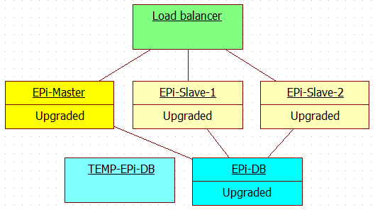 Schema for deploying new release to multi server EPiServer production environment with EPiServer master-slave licenses - Step 8.