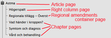 Example of an article page shown with automatically created sub pages in the EPiServer edit mode page tree.